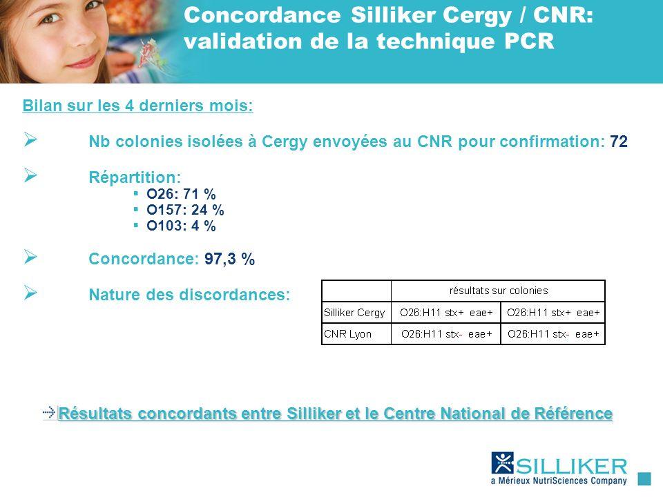 Concordance Silliker Cergy / CNR: validation de la technique PCR