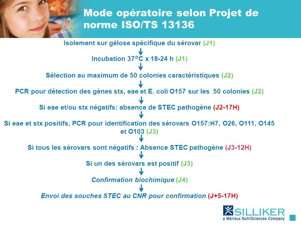 Mode opératoire selon Projet de norme ISO/TS 13136