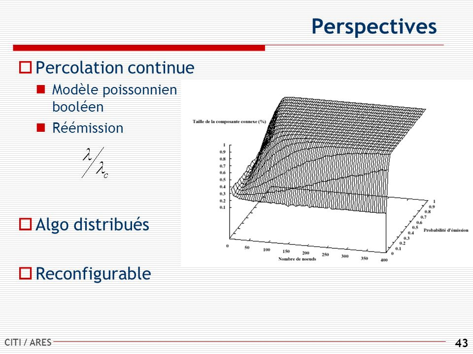 Perspectives Percolation continue Algo distribués Reconfigurable