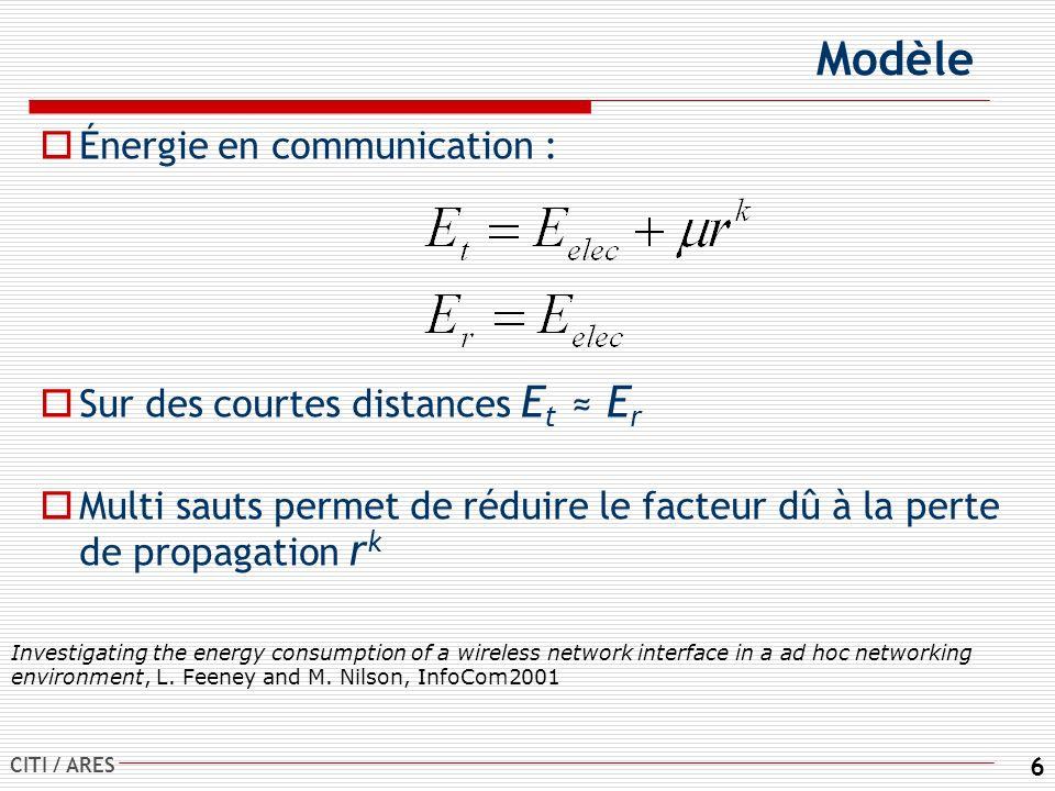 Modèle Énergie en communication : Sur des courtes distances Et ≈ Er