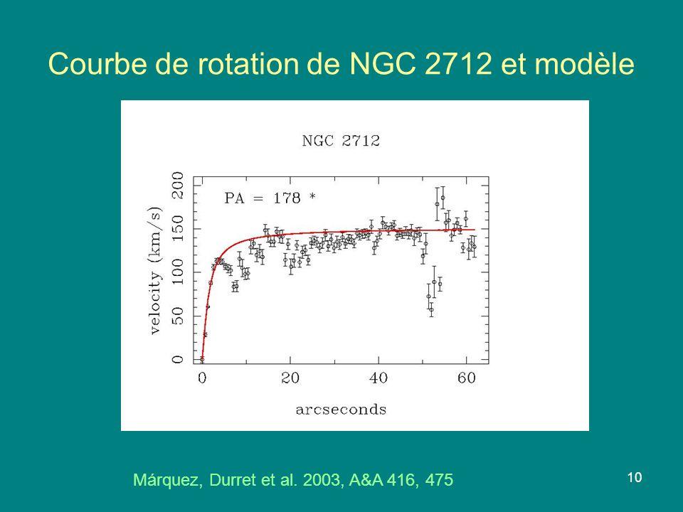 Courbe de rotation de NGC 2712 et modèle