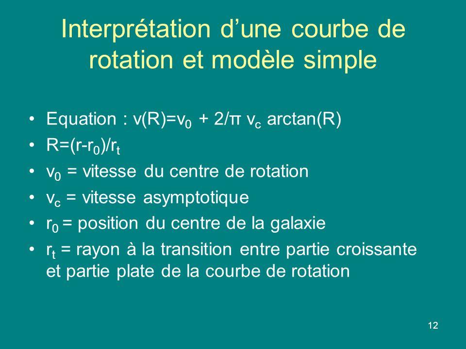 Interprétation d'une courbe de rotation et modèle simple
