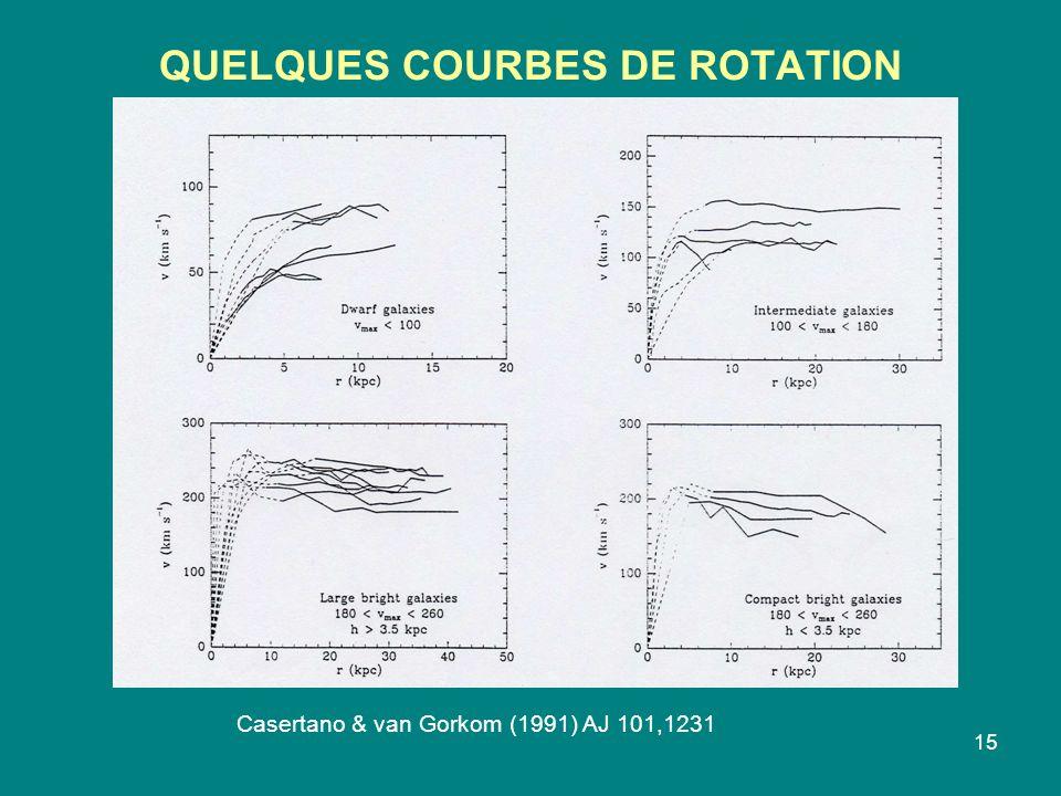 QUELQUES COURBES DE ROTATION