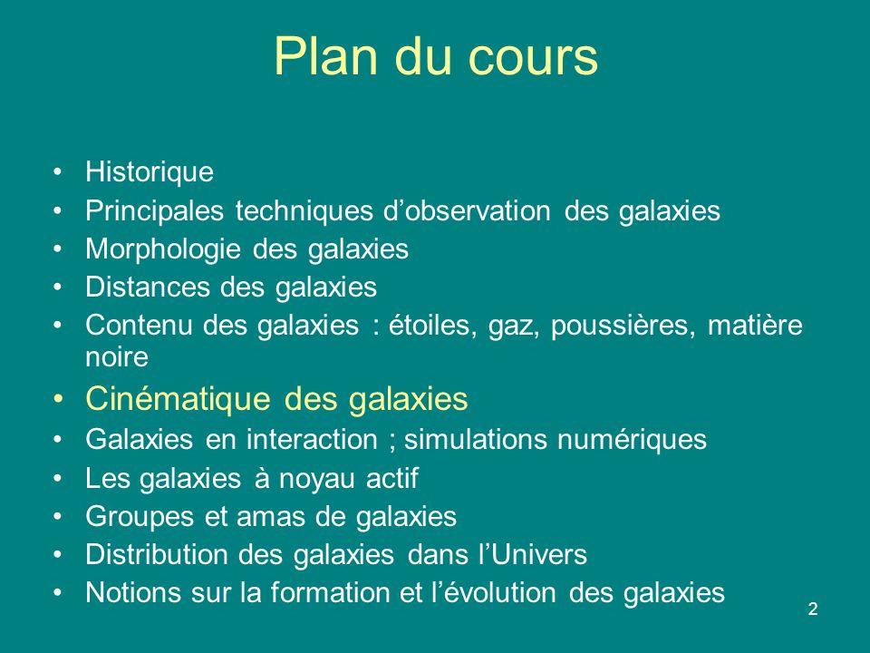 Plan du cours Cinématique des galaxies Historique
