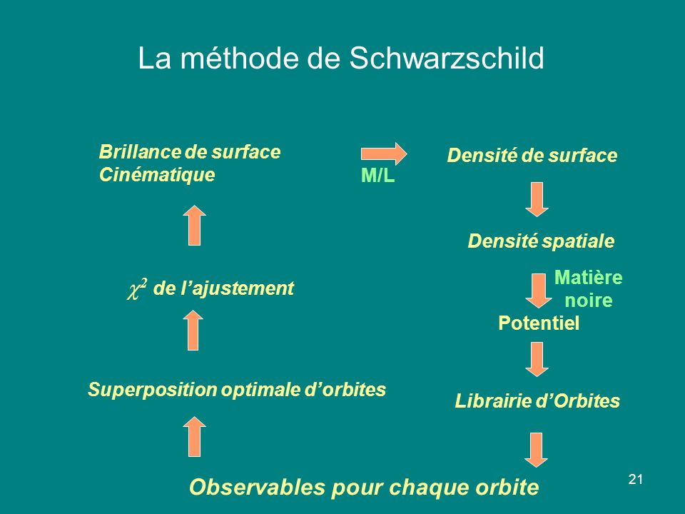 La méthode de Schwarzschild