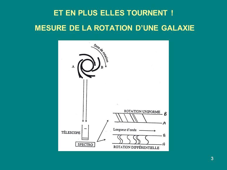 ET EN PLUS ELLES TOURNENT ! MESURE DE LA ROTATION D'UNE GALAXIE