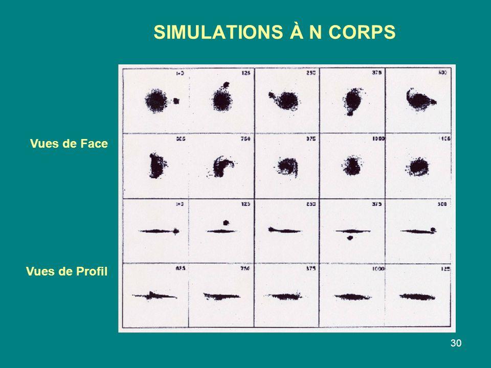 SIMULATIONS À N CORPS Vues de Face Vues de Profil