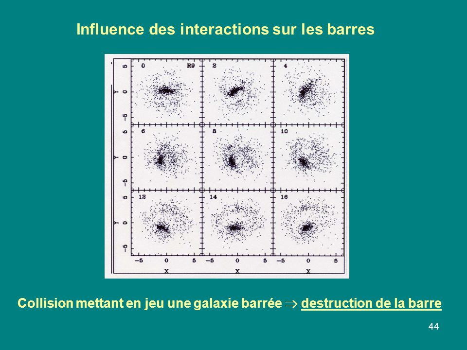 Influence des interactions sur les barres
