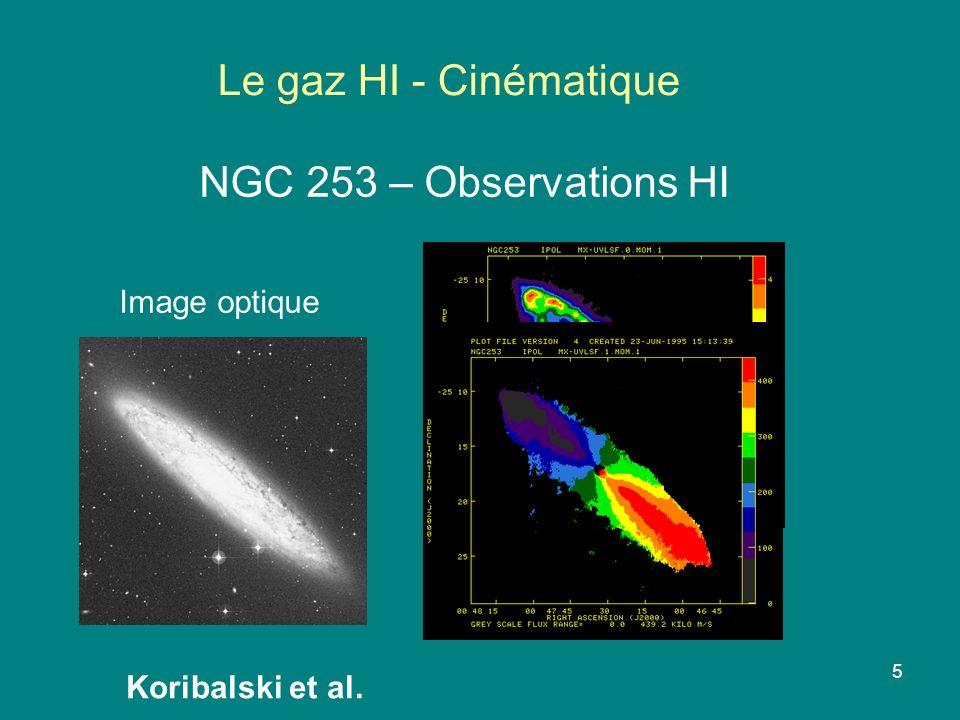 Le gaz HI - Cinématique NGC 253 – Observations HI Image optique