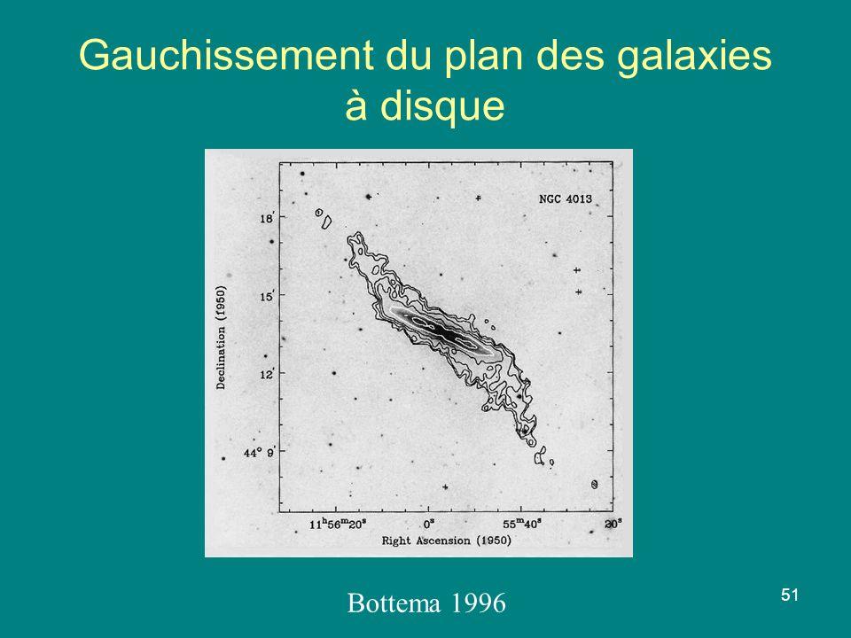 Gauchissement du plan des galaxies à disque