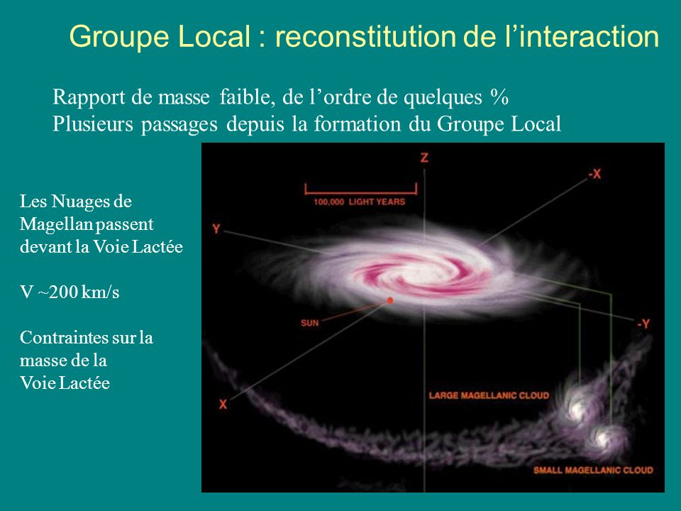 Groupe Local : reconstitution de l'interaction