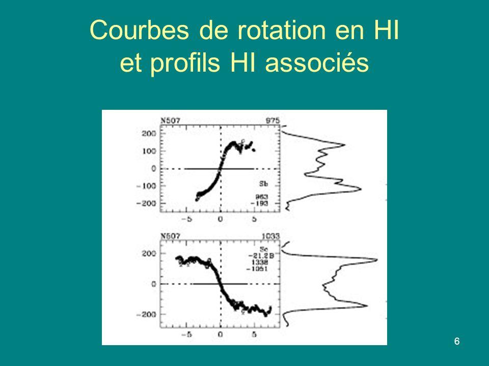 Courbes de rotation en HI et profils HI associés