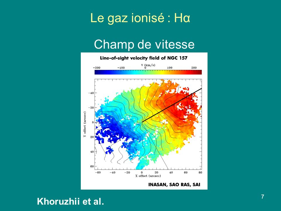 Le gaz ionisé : Hα Champ de vitesse Khoruzhii et al.