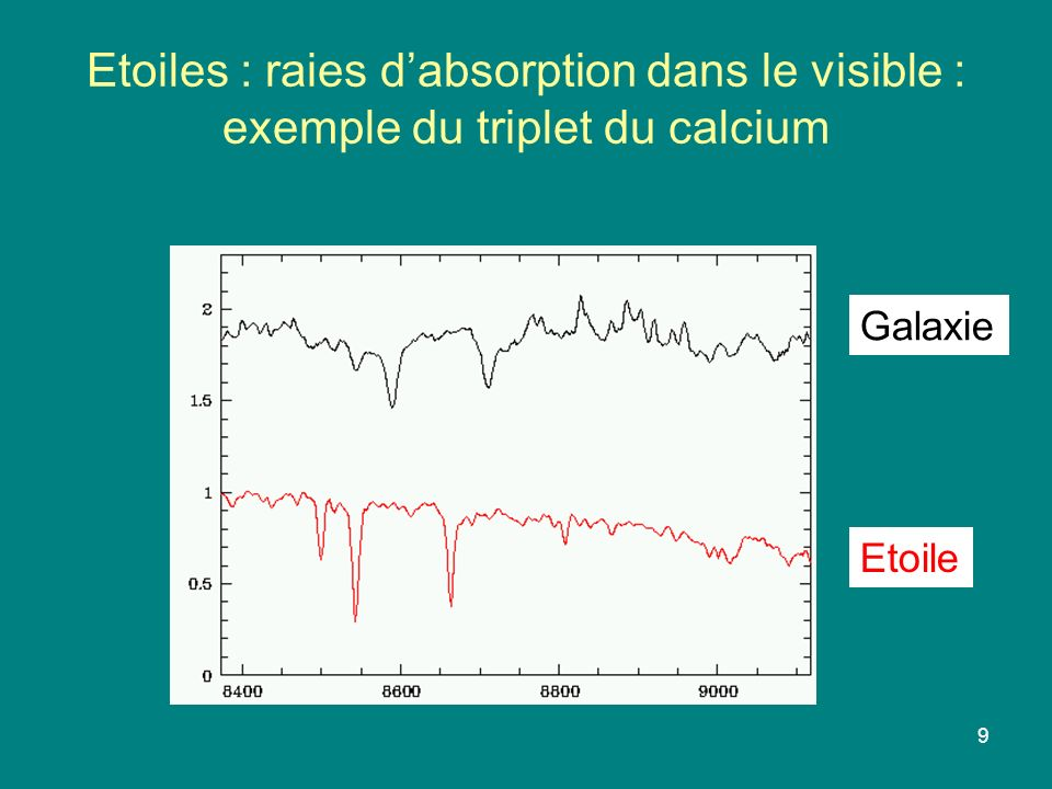 Etoiles : raies d'absorption dans le visible : exemple du triplet du calcium