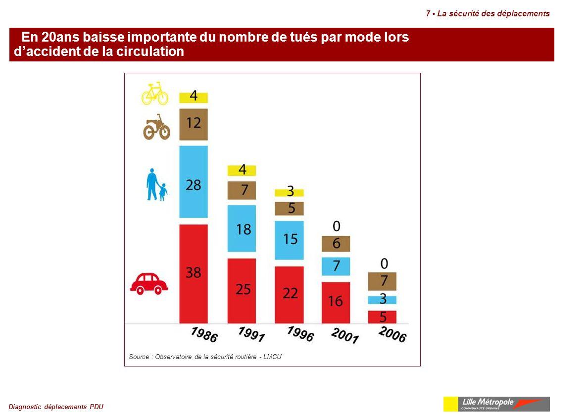 En 20ans baisse importante du nombre de tués par mode lors d'accident de la circulation