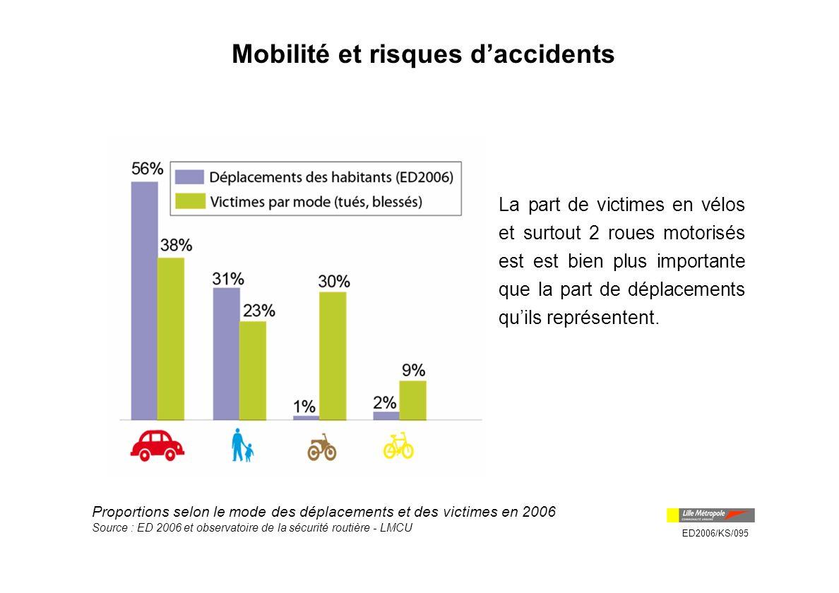 Mobilité et risques d'accidents