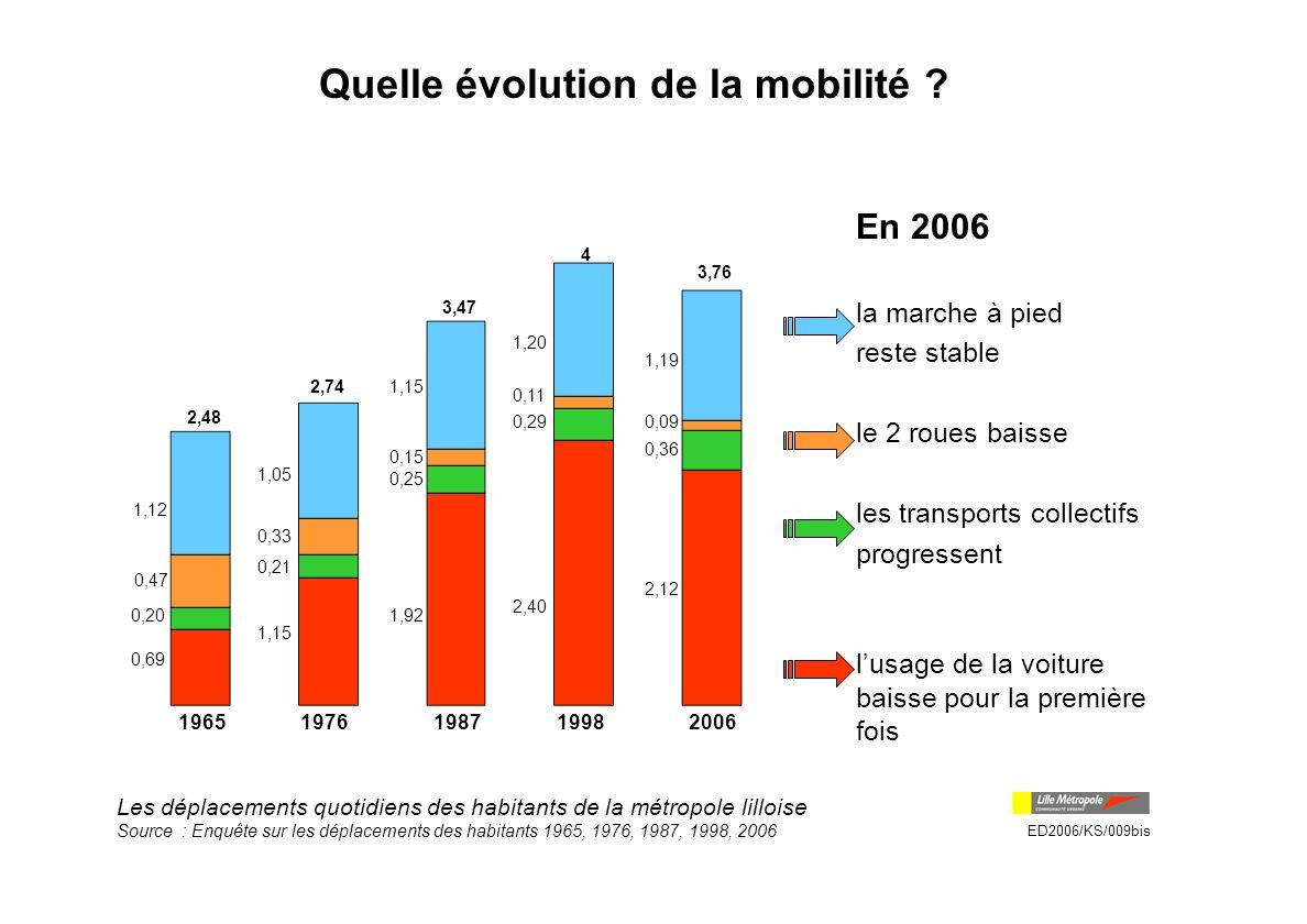 Quelle évolution de la mobilité