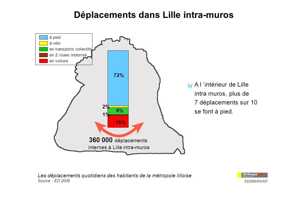 Déplacements dans Lille intra-muros
