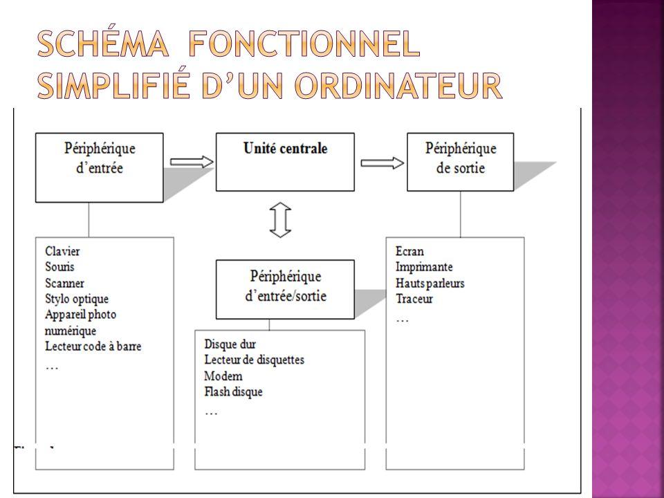 Schéma fonctionnel simplifié d'un ordinateur