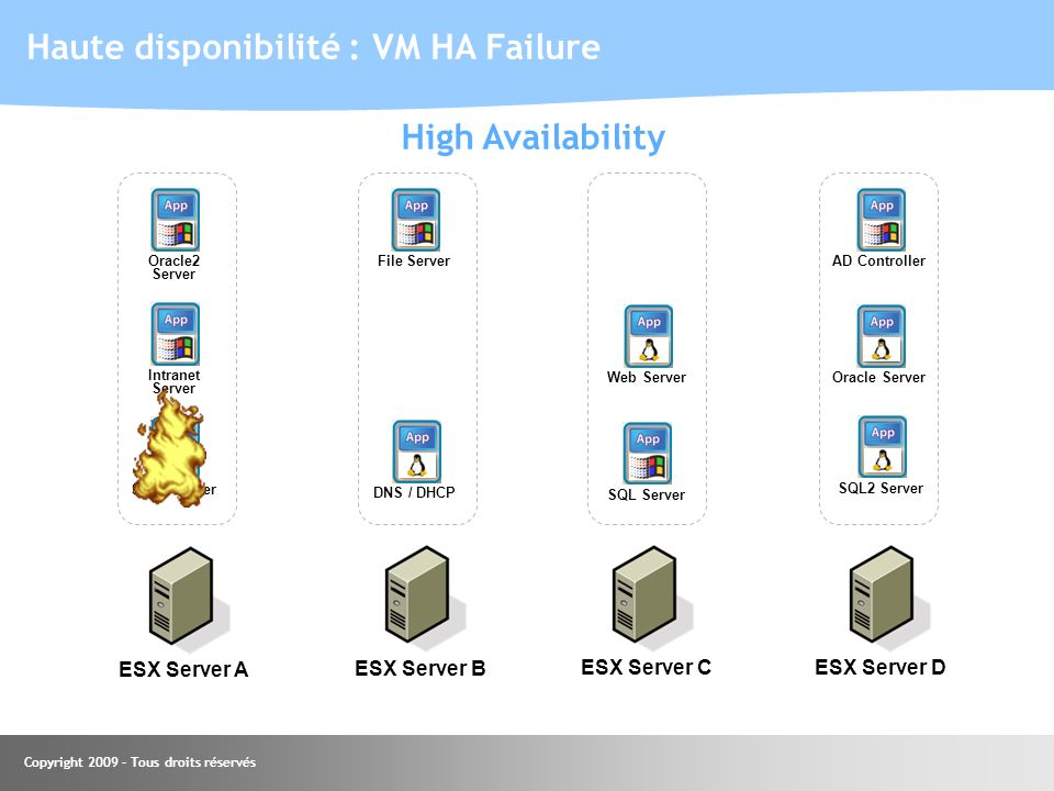 Haute disponibilité : VM HA Failure