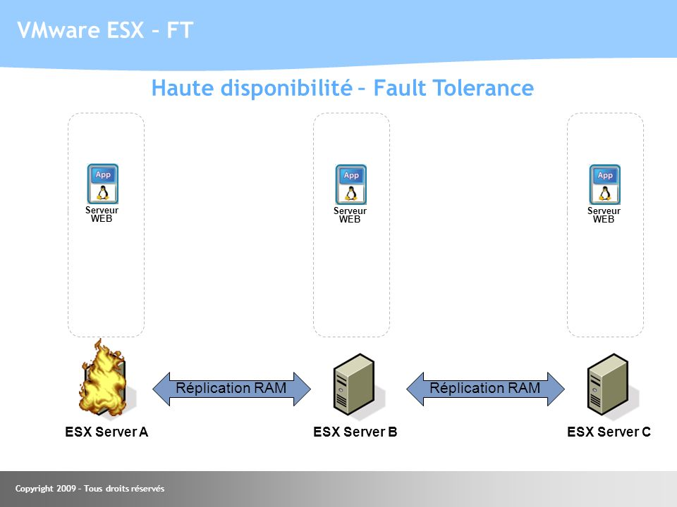 Haute disponibilité – Fault Tolerance