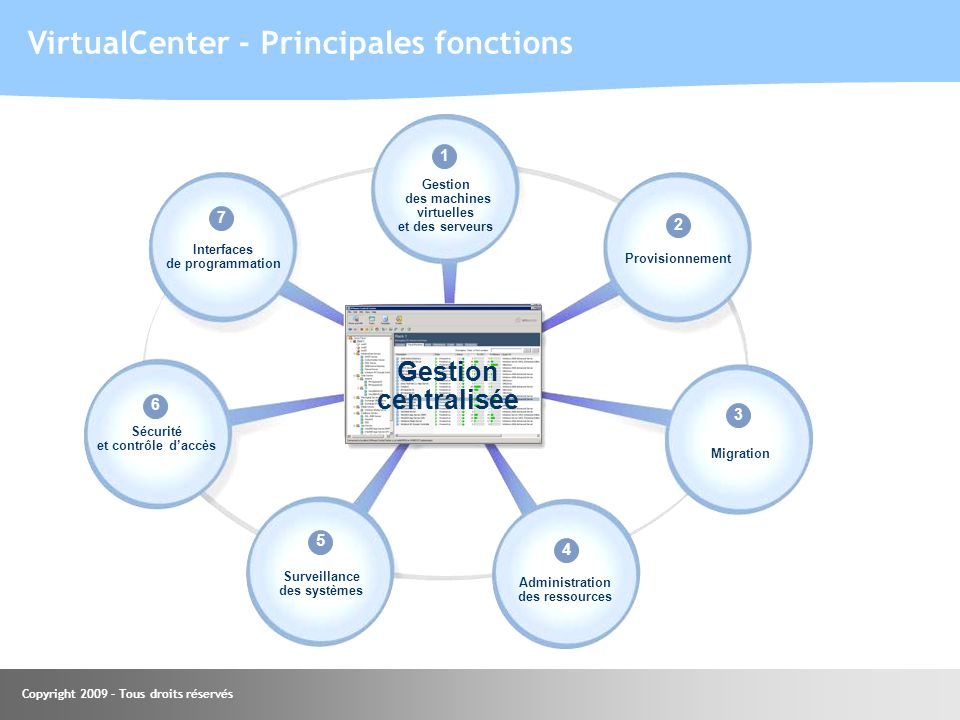 VirtualCenter - Principales fonctions
