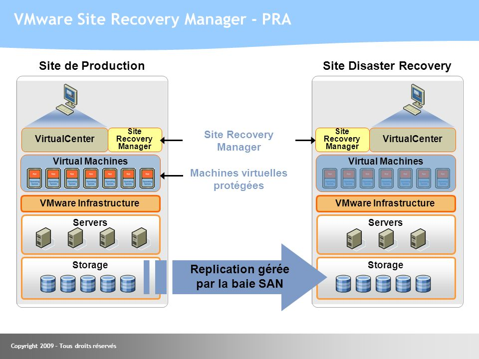 Site Disaster Recovery VMware Infrastructure VMware Infrastructure