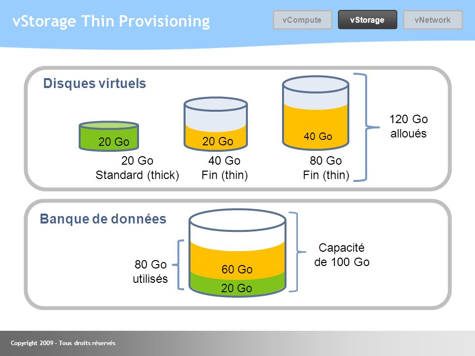 vStorage Thin Provisioning