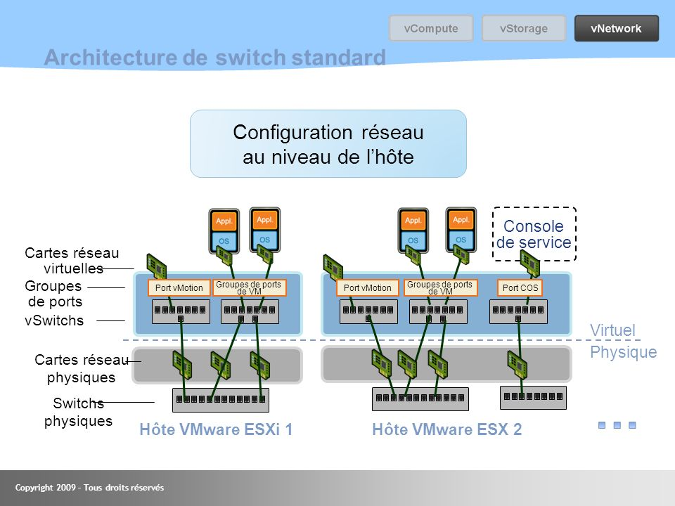Architecture de switch standard