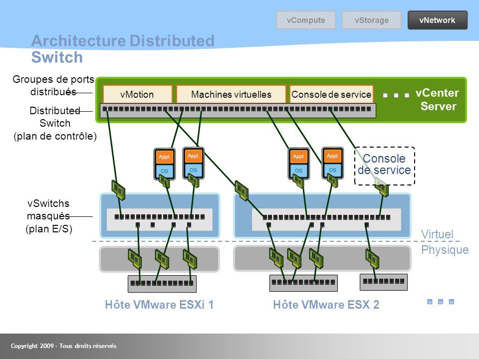 Architecture Distributed Switch