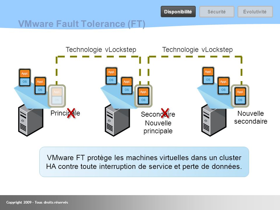 VMware Fault Tolerance (FT)