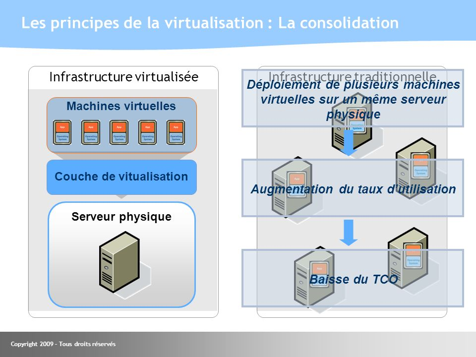 Les principes de la virtualisation : La consolidation