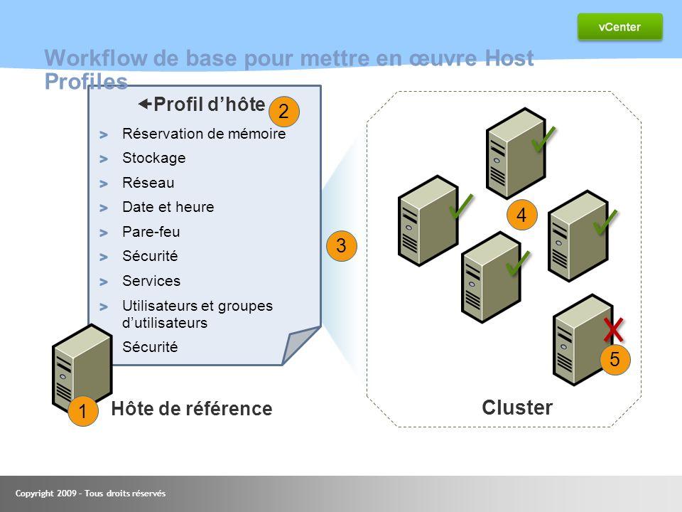 Workflow de base pour mettre en œuvre Host Profiles