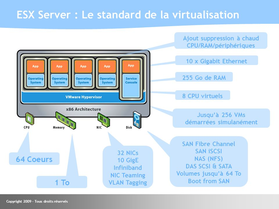ESX Server : Le standard de la virtualisation