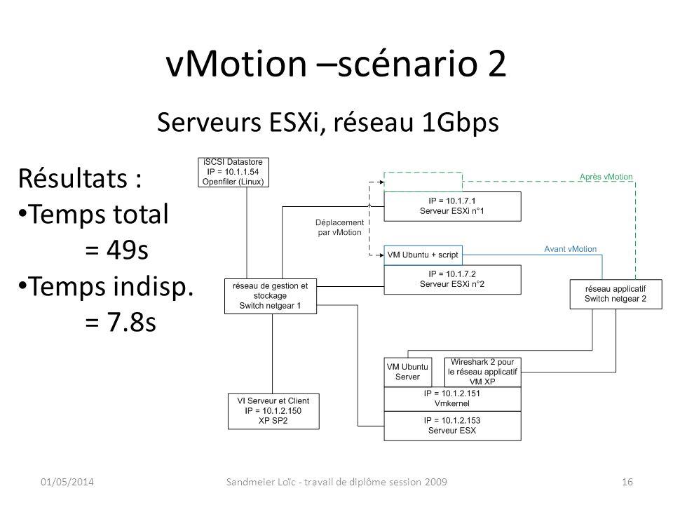 vMotion –scénario 2 Serveurs ESXi, réseau 1Gbps Résultats :