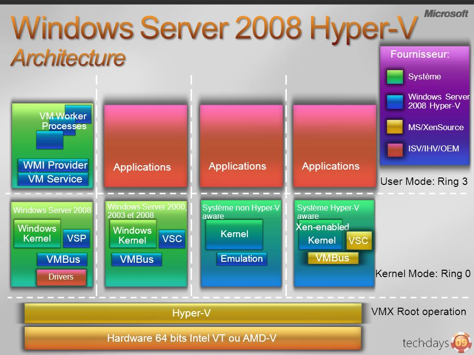 Windows Server 2008 Hyper-V Architecture