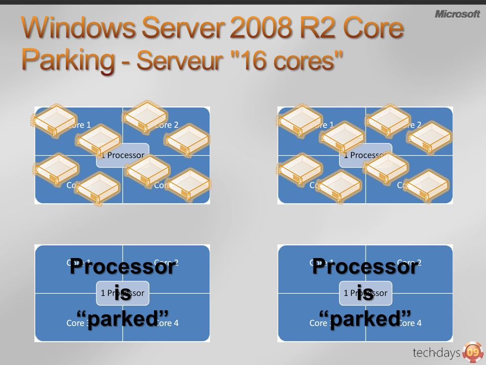 Windows Server 2008 R2 Core Parking - Serveur 16 cores