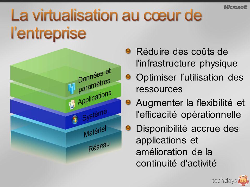 La virtualisation au cœur de l'entreprise