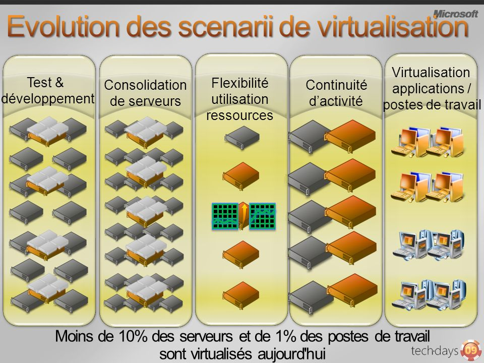 Evolution des scenarii de virtualisation