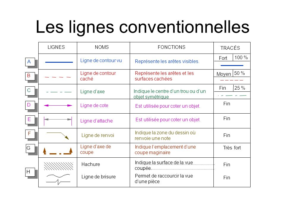 Les lignes conventionnelles