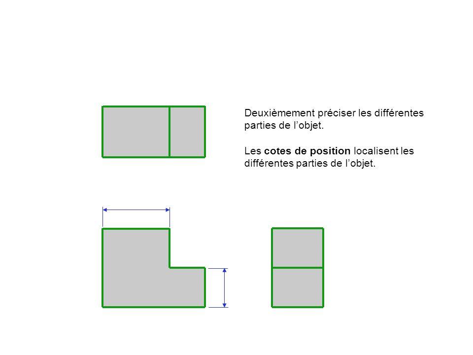 Deuxièmement préciser les différentes parties de l'objet.