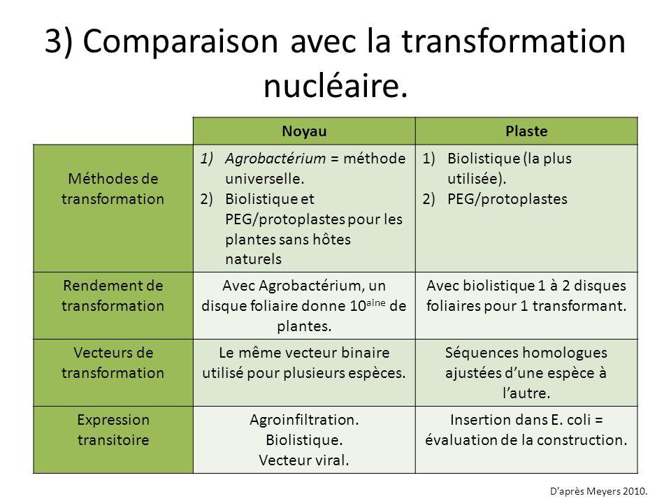 3) Comparaison avec la transformation nucléaire.