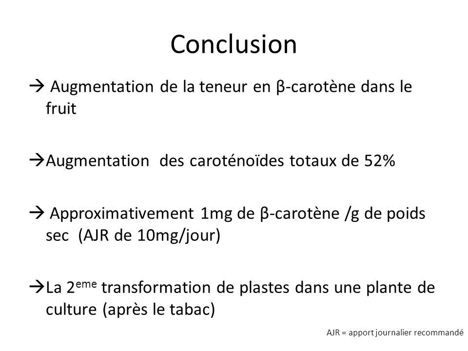 Conclusion  Augmentation de la teneur en β-carotène dans le fruit