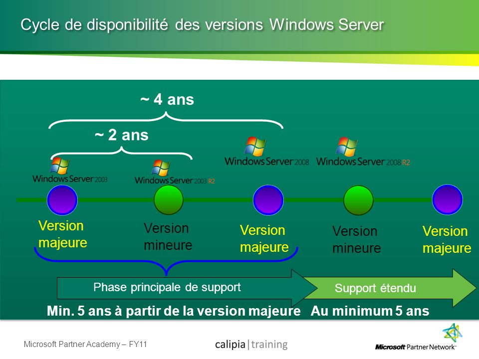 Cycle de disponibilité des versions Windows Server