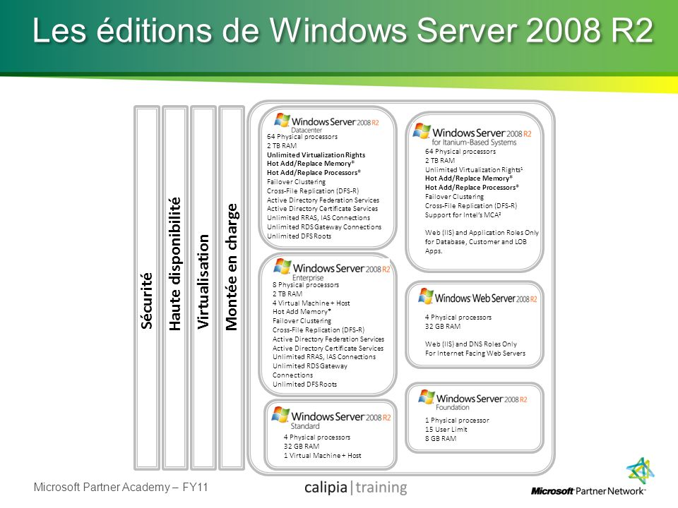 Les éditions de Windows Server 2008 R2
