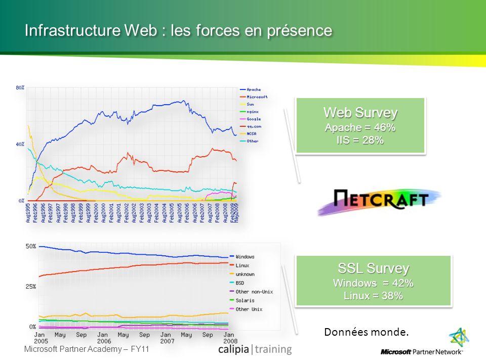 Infrastructure Web : les forces en présence