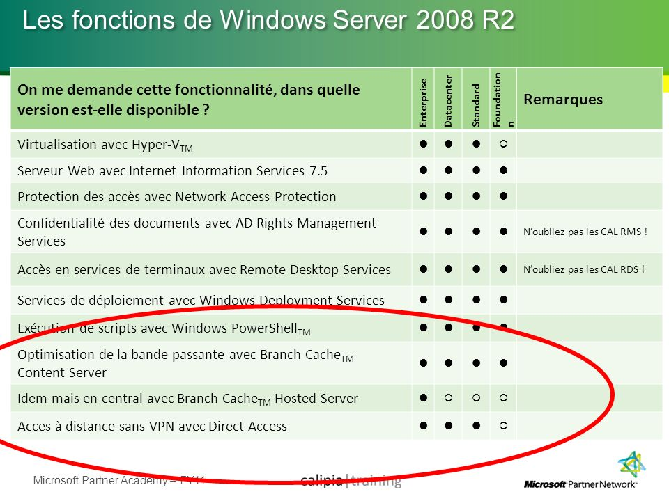 Les fonctions de Windows Server 2008 R2