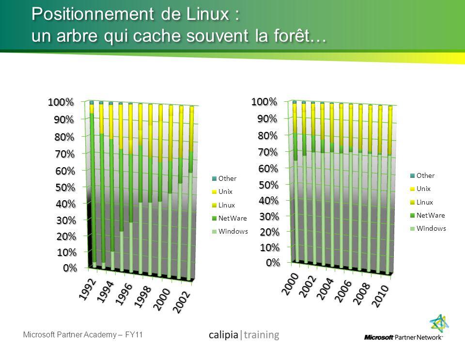Positionnement de Linux : un arbre qui cache souvent la forêt…