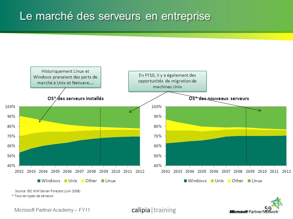 Le marché des serveurs en entreprise