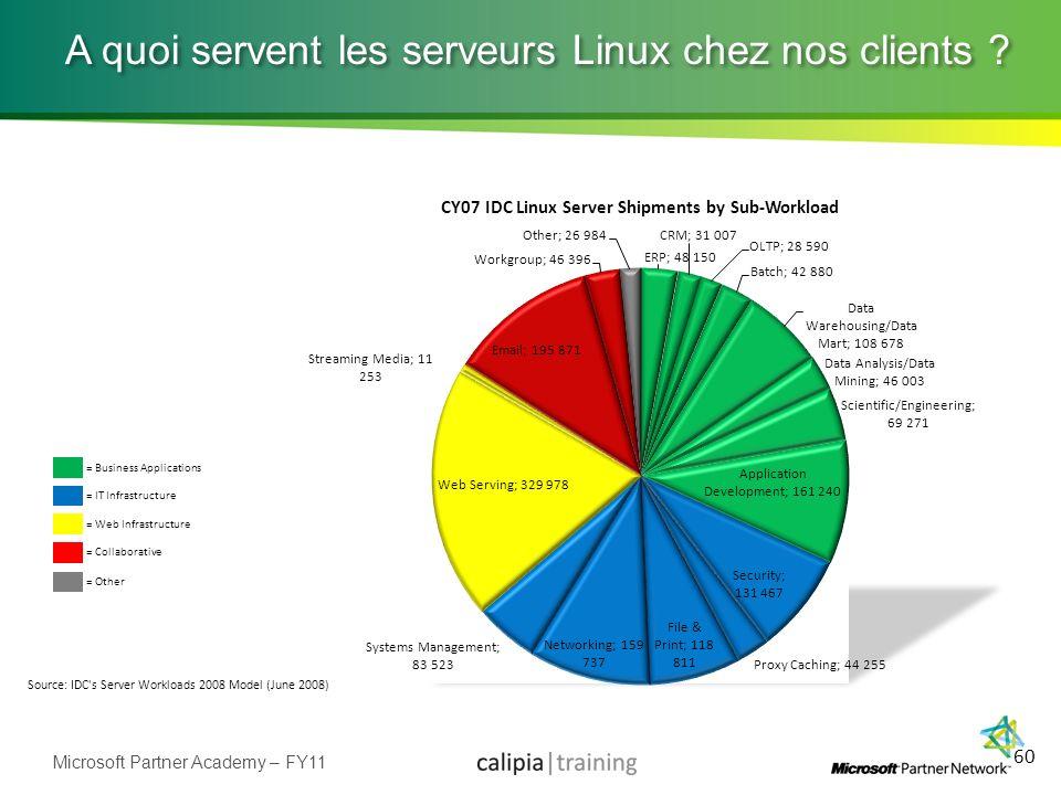 A quoi servent les serveurs Linux chez nos clients